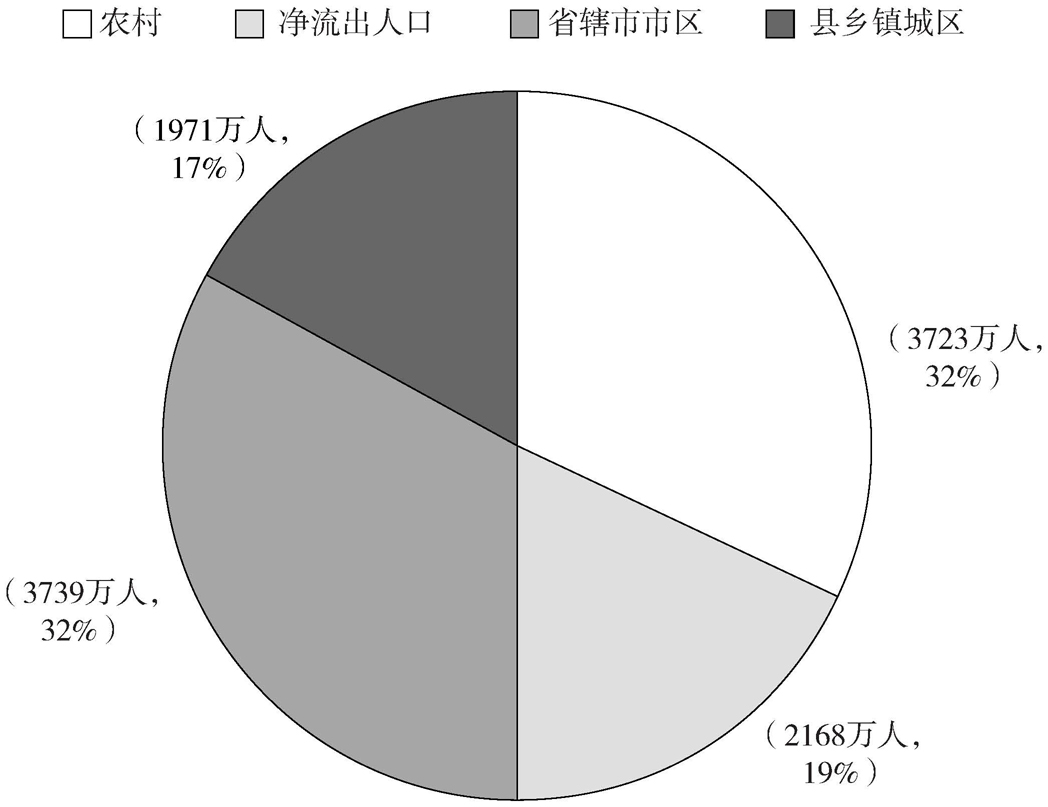 预测2020年河南省总人口分布的层次结构