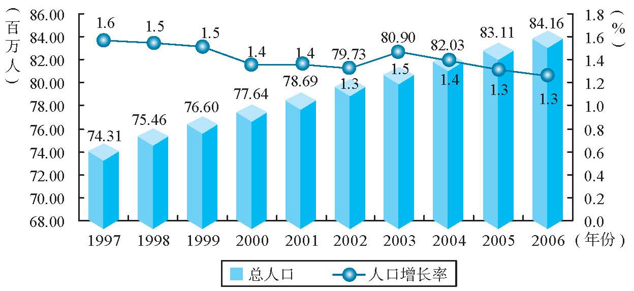 人口老龄化_越南人口总量